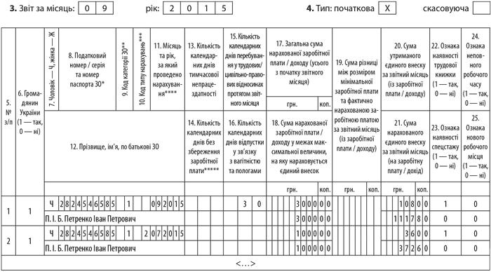 таблиця 6 відомості про нарахування заробітної плати 2015 бланк